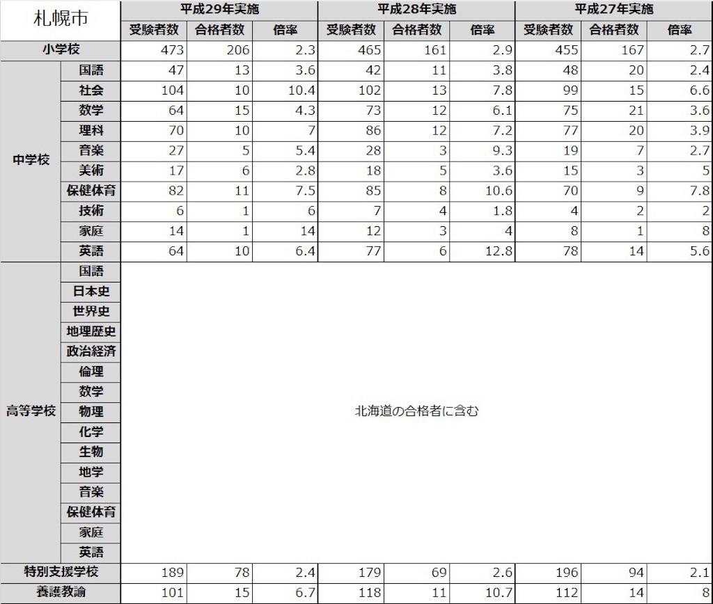 札幌市 教員採用試験 倍率