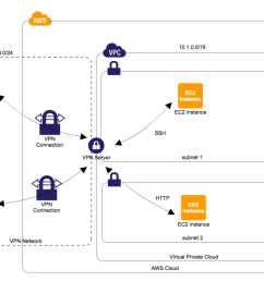 how to create openvpn server on aws environment at low cost toripiyo diary [ 1024 x 779 Pixel ]