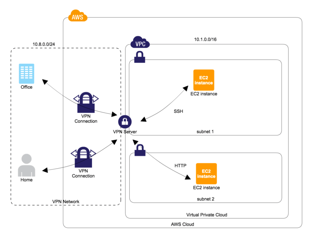 medium resolution of how to create openvpn server on aws environment at low cost toripiyo diary