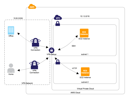 small resolution of how to create openvpn server on aws environment at low cost toripiyo diary
