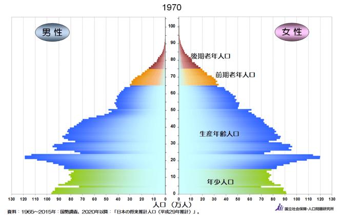 人口ピラミッド1970年