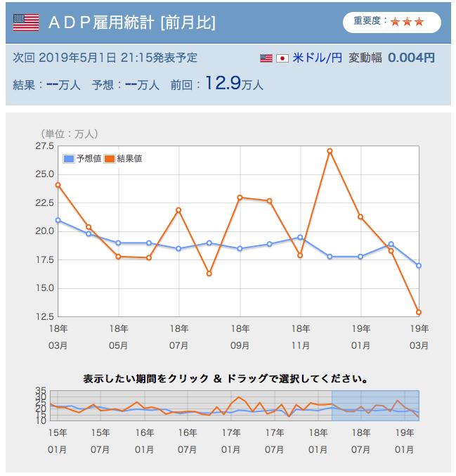 3月ADP雇用統計前月比のグラフ