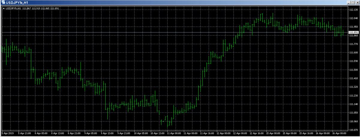 ドル円のチャート画面