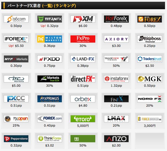 FinalCashBackと提携しているFX業者の一覧