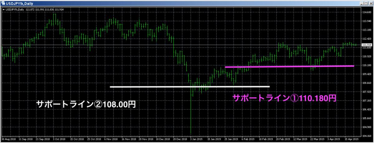 サポートラインのドル円チャート