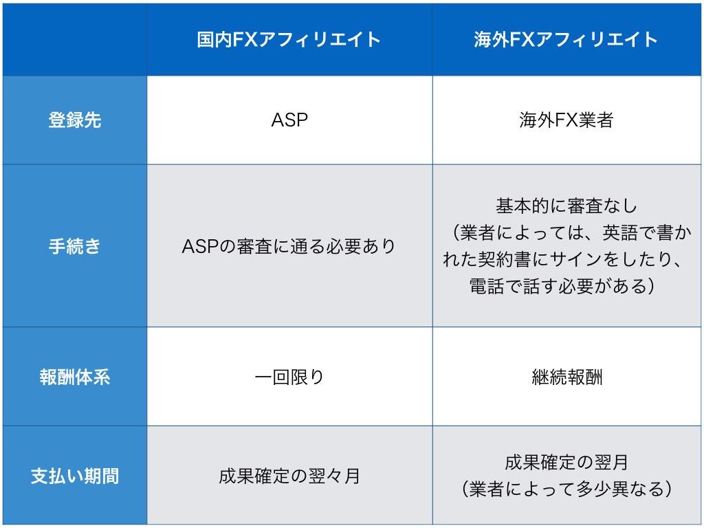 国内と海外FXアフィリエイトの違いをまとめた表