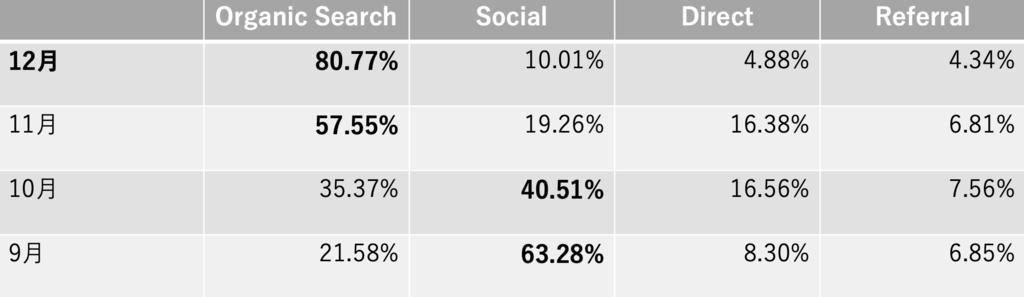 検索流入の割合を示した表