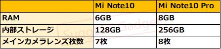 Mi Note10とMi Note10 Pro比較