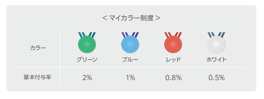 f:id:tanakayuuki0104:20190728070702p:plain