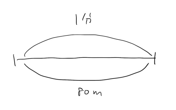 算数・数学の早さを絵にすると