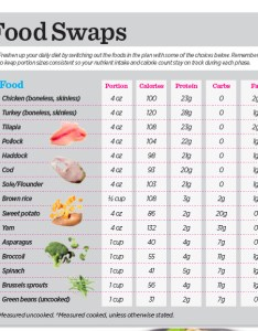 Food swaps also the week bikini competition diet muscle  fitness rh muscleandfitness