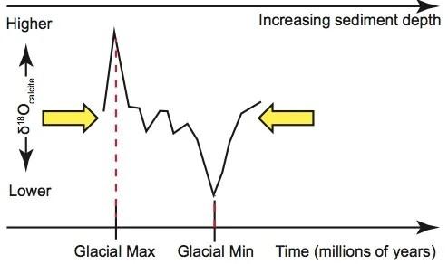 Circular Reasoning in the Dating of Deep Seafloor