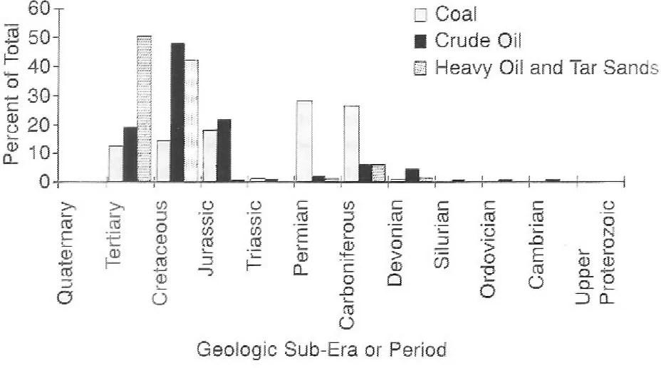 Evidence for a Late Cainozoic Flood/post-Flood Boundary