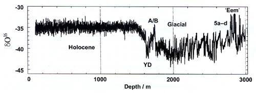 Wild Ice-Core Interpretations by Uniformitarian Scientists