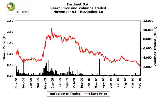 Forthnet share price in free fall
