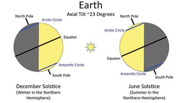 earth tilt and seasons diagram circular motion force worksheet myth debunked why does the have axial of photo mit alissa earle