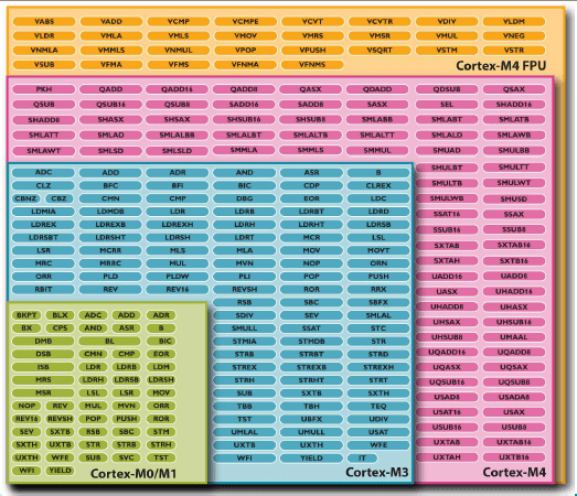 Cortex M4 Instruction Set
