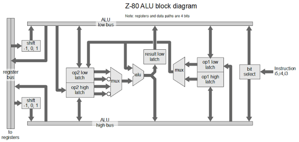 Understanding the Z-80 Processor's 4-bit ALU « Adafruit