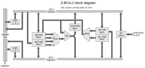 Understanding the Z-80 Processor's 4-bit ALU « Adafruit