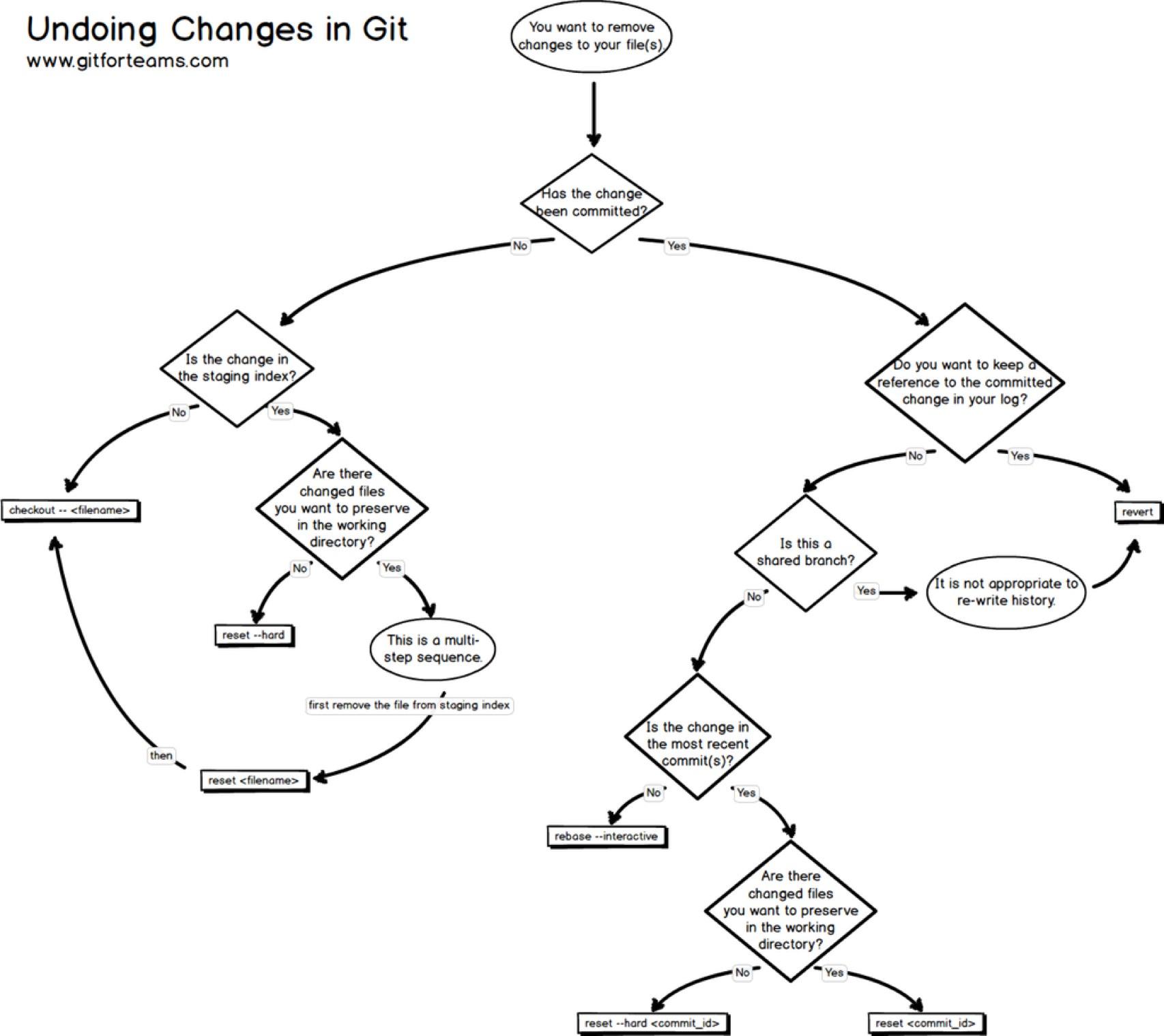 Undoing Work In Git Chart Adafruit Industries Makers Hackers Artists Designers And
