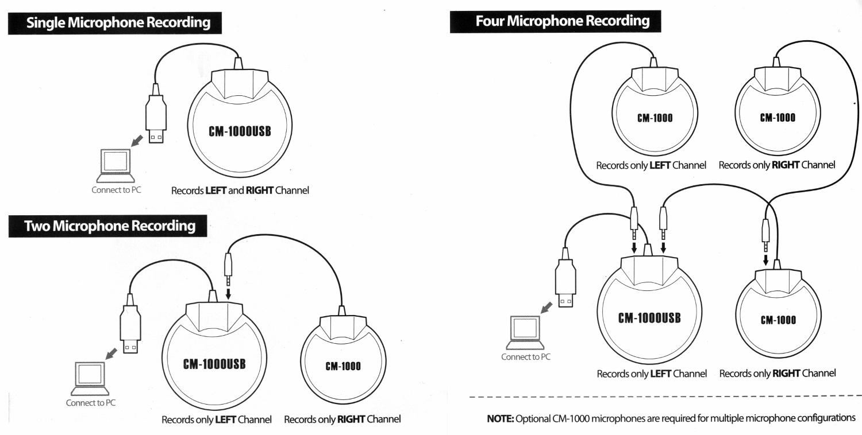 Using Multiple CM-1000USB & CM-1000 Microphones for Multi