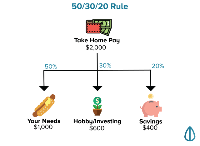rules of saving