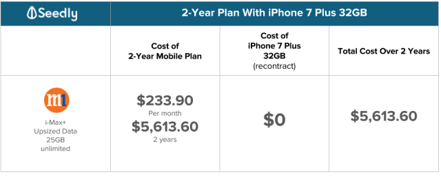 M1 2 year plan with iphone 7 Plus