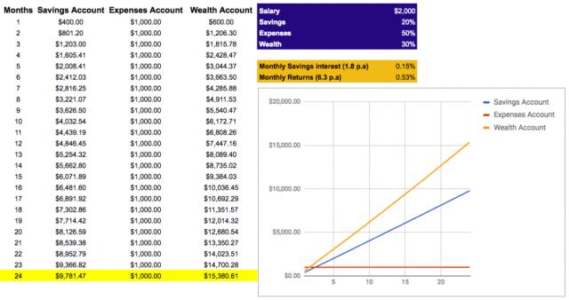 Savings account vs expense account vs wealth account