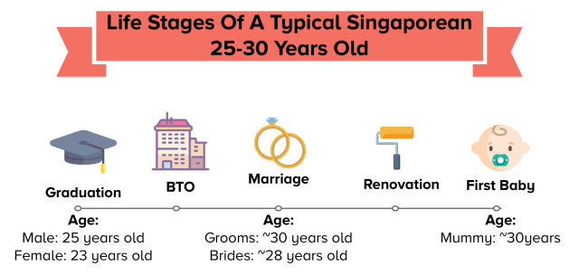 Life stages of a typical singaporean