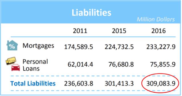 Liabilites singapore 2017