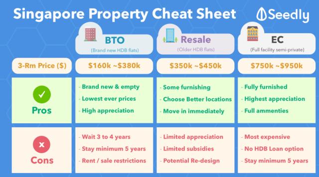 Seedly Property Singapore EC Resale BTO