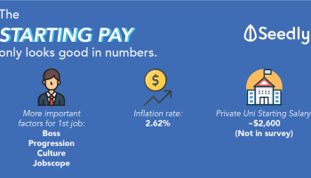 Singaporean's Guide: Sign-on Bonus and Starting Salary of