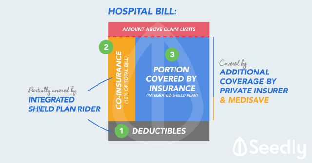 Hospital Bill consist of Deductilbles, Co-insurance etc.