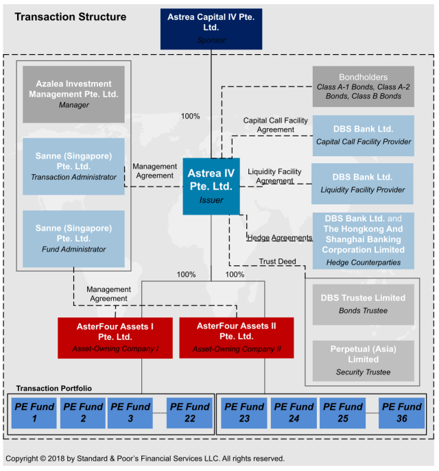 transaction structure of Astrea IV