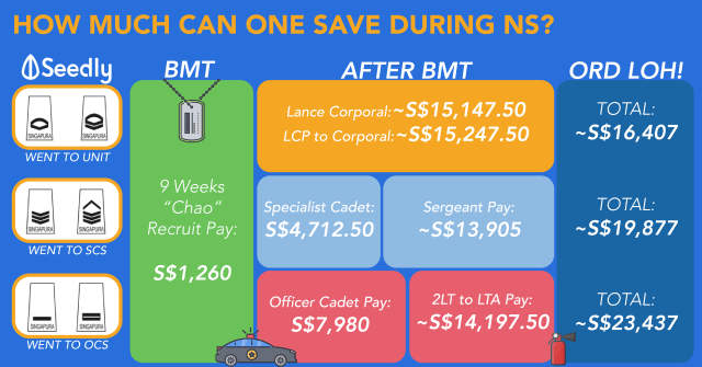 How much can you save during NS