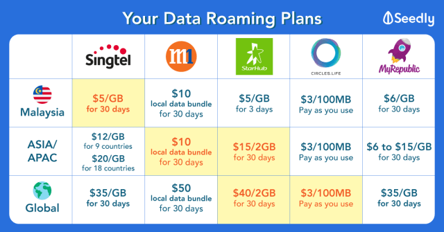 Data Roaming Must-Know Guide For Every Singaporean To Travel With Ease