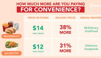 The Ultimate Food Delivery Services Comparison: Deliveroo vs