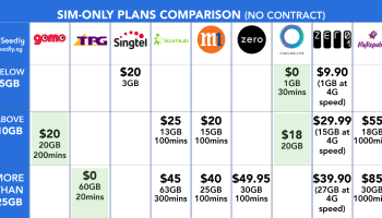 SingTel TV vs StarHub TV: Which TV Package Should You Get?