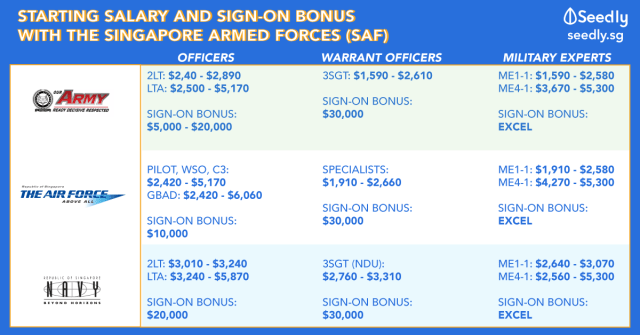 SAF sign on bonus and starting salary