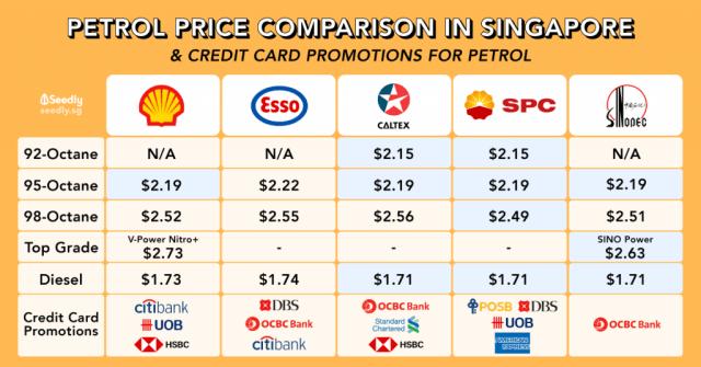 Petrol Price Comparison