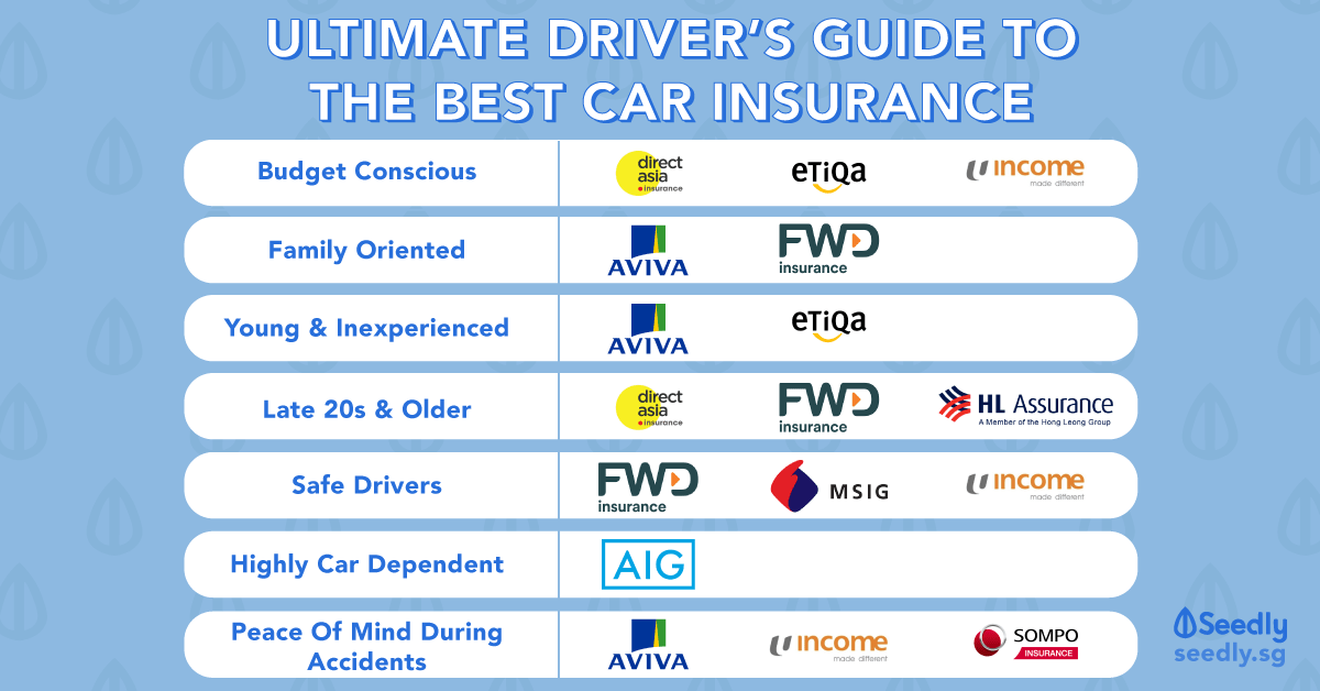 Ultimate Driver S Guide To The Best Car Insurance In Singapore
