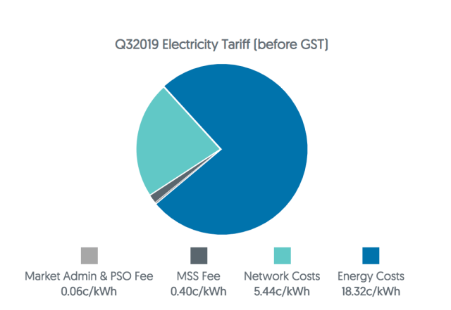 Electricity Tariff for Q3 2019 Singapore