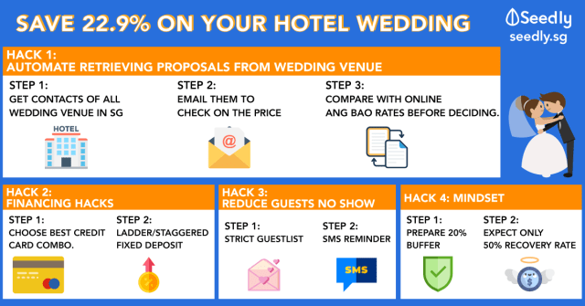 Hacks to save money in Singapore for hotel wedding