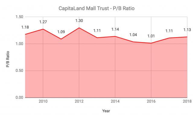 CapitaLand Mall Trust PB Ratio