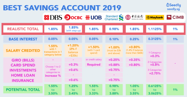 best saving account interest rates 2019 Cheat Sheet: Best Savings Accounts in Singapore For Working Adults