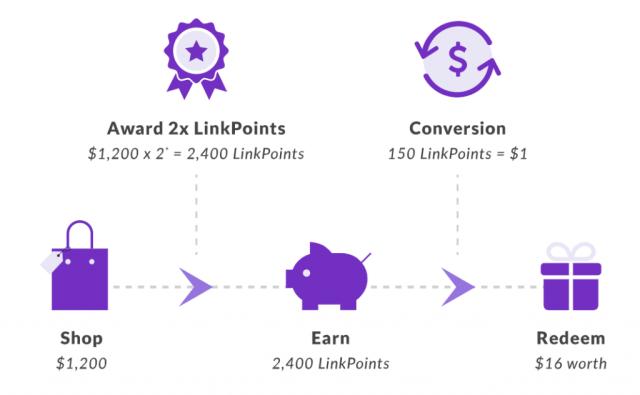 Plus! Rewards Programme, LinkPoints conversion