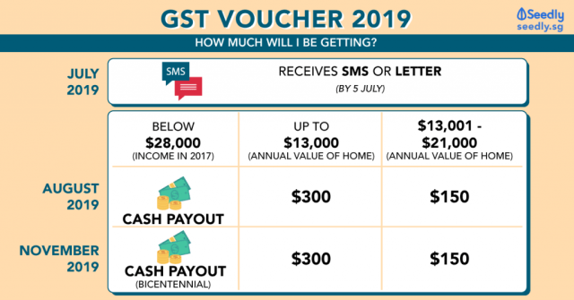 GST Voucher 2019, how much cash will I receive?