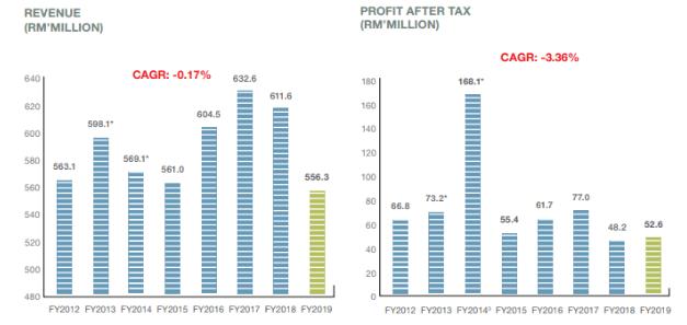 DFI revenue and profit