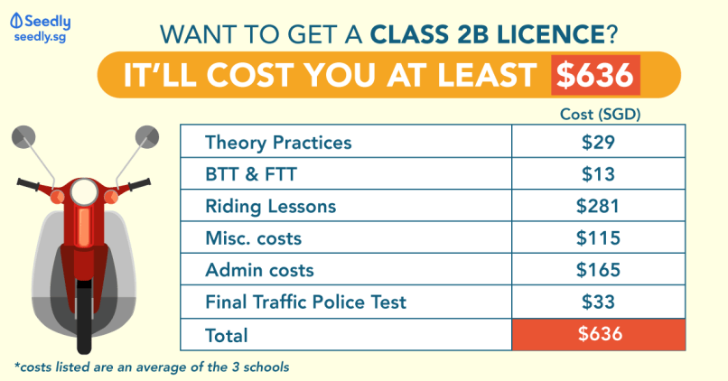 Class 2b Motorcycle Licence
