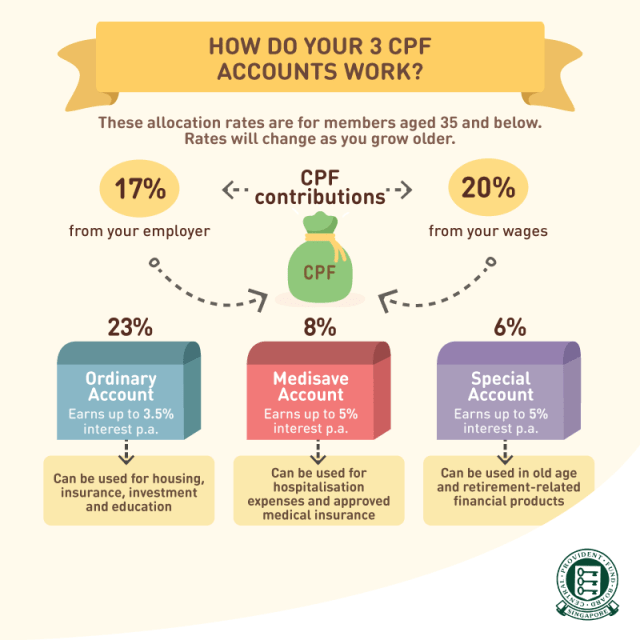 What Can CPF Be Used For